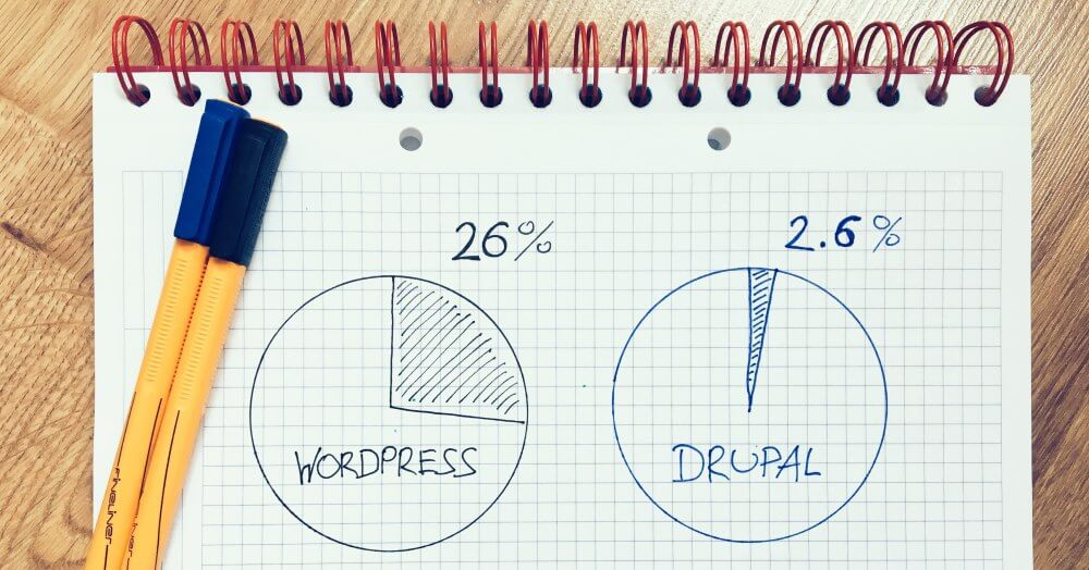 WordPress vs Drupal statistika