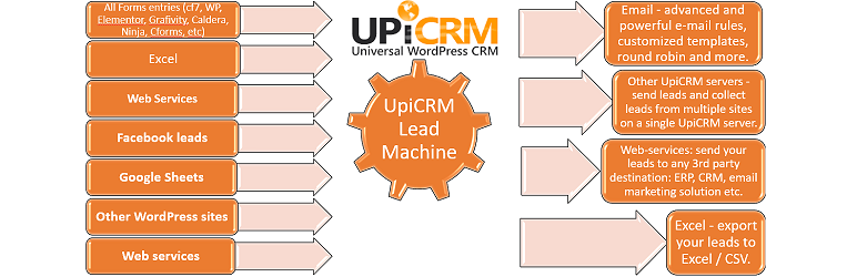 UpiCRM - Lead Management: Alle Kontaktformulare, Facebook-Leads, Google Sheets an einem Ort.